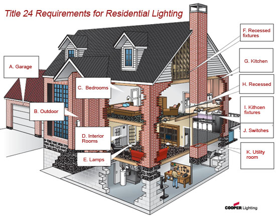 Title 24 Requirements for Residential Lighting